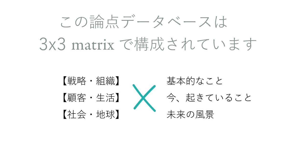 この論点データベースは 3x3 matrixで構成されています。 【戦略・組織】【顧客・生活】【社会・地球】x 「基本的なこと」「今、起きていること」「未来の風景」。矢嶋ストーリーのブログ「マーケティングの論点メモ」内「論点の探し方」より。